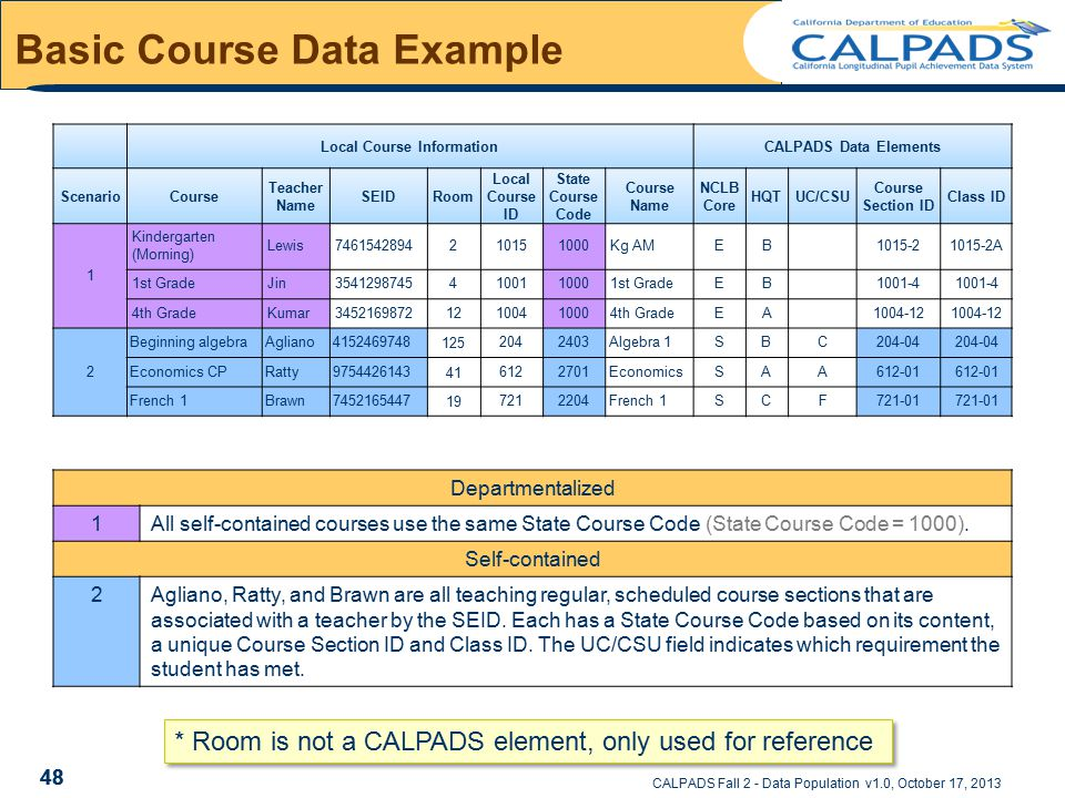 CALPADS Fall 2 - Data Population v1.0, October 17, 2013 Basic Course Data Example Local Course InformationCALPADS Data Elements ScenarioCourse Teacher Name SEIDRoom Local Course ID State Course Code Course Name NCLB Core HQTUC/CSU Course Section ID Class ID 1 Kindergarten (Morning) Lewis7461542894210151000Kg AMEB1015-21015-2A 1st GradeJin35412987454100110001st GradeEB1001-4 4th GradeKumar345216987212100410004th GradeEA1004-12 2 Beginning algebraAgliano41524697481252042403Algebra 1SBC204-04 Economics CPRatty9754426143416122701EconomicsSAA612-01 French 1Brawn7452165447197212204French 1SCF721-01 48 Departmentalized 1All self-contained courses use the same State Course Code (State Course Code = 1000).