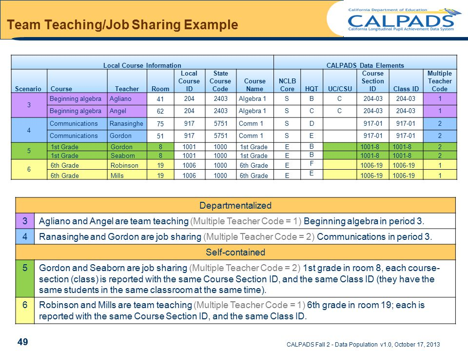 CALPADS Fall 2 - Data Population v1.0, October 17, 2013 Team Teaching/Job Sharing Example Local Course InformationCALPADS Data Elements ScenarioCourseTeacherRoom Local Course ID State Course Code Course Name NCLB CoreHQTUC/CSU Course Section IDClass ID Multiple Teacher Code 3 Beginning algebraAgliano412042403Algebra 1SBC204-03 1 Beginning algebraAngel622042403Algebra 1SCC204-03 1 4 CommunicationsRanasinghe759175751Comm 1SD 917-01 2 CommunicationsGordon519175751Comm 1SE 917-01 2 5 1st GradeGordon8100110001st GradeE B 1001-8 2 1st GradeSeaborn8100110001st GradeE B 1001-8 2 6 6th GradeRobinson19100610006th GradeE F 1006-19 1 6th GradeMills19100610006th GradeE E 1006-19 1 49 Departmentalized 3Agliano and Angel are team teaching (Multiple Teacher Code = 1) Beginning algebra in period 3.