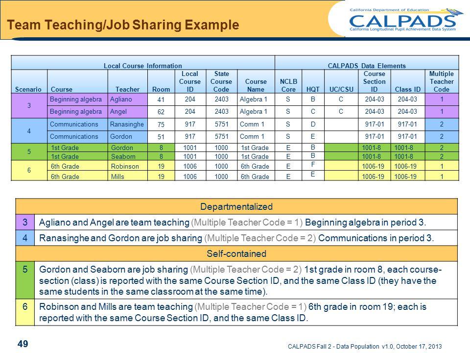 CALPADS Fall 2 - Data Population v1.0, October 17, 2013 Team Teaching/Job Sharing Example Local Course InformationCALPADS Data Elements ScenarioCourse