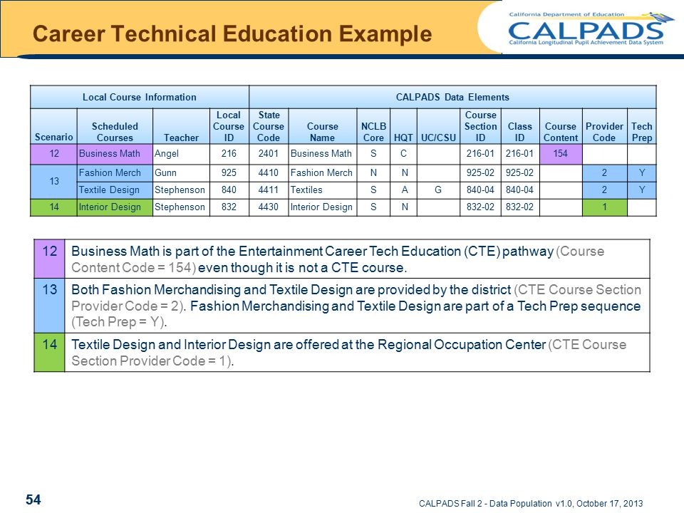 CALPADS Fall 2 - Data Population v1.0, October 17, 2013 Career Technical Education Example Local Course InformationCALPADS Data Elements Scenario Scheduled CoursesTeacher Local Course ID State Course Code Course Name NCLB CoreHQTUC/CSU Course Section ID Class ID Course Content Provider Code Tech Prep 12Business MathAngel2162401Business MathSC 216-01 154 13 Fashion MerchGunn9254410Fashion MerchN N 925-02 2Y Textile DesignStephenson8404411TextilesS AG840-04 2Y 14Interior DesignStephenson8324430Interior DesignS N 832-02 1 54 12Business Math is part of the Entertainment Career Tech Education (CTE) pathway (Course Content Code = 154) even though it is not a CTE course.