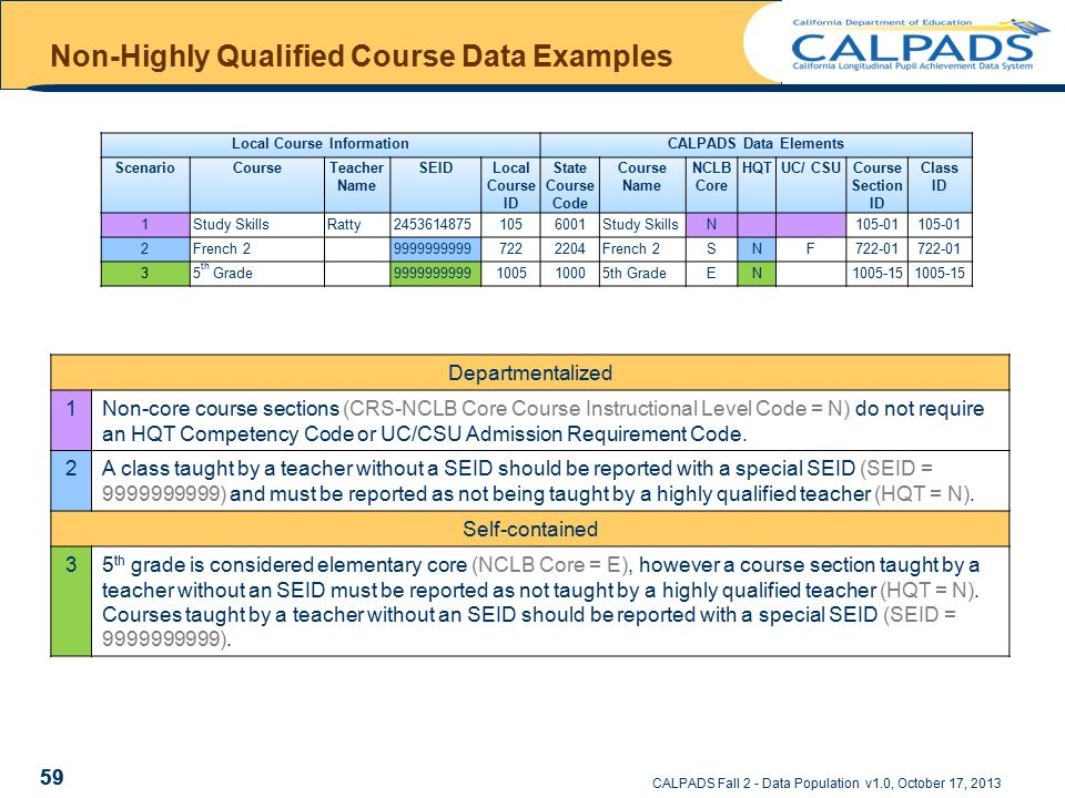 CALPADS Fall 2 - Data Population v1.0, October 17, 2013 Non-Highly Qualified Course Data Examples 59 Local Course InformationCALPADS Data Elements ScenarioCourseTeacher Name SEIDLocal Course ID State Course Code Course Name NCLB Core HQTUC/ CSUCourse Section ID Class ID 1Study SkillsRatty24536148751056001Study SkillsN105-01 2French 299999999997222204French 2SNF722-01 35 th Grade9999999999100510005th GradeEN1005-15 Departmentalized 1Non-core course sections (CRS-NCLB Core Course Instructional Level Code = N) do not require an HQT Competency Code or UC/CSU Admission Requirement Code.