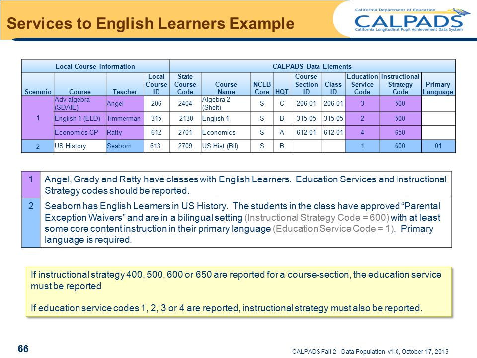 CALPADS Fall 2 - Data Population v1.0, October 17, 2013 Services to English Learners Example 66 Local Course InformationCALPADS Data Elements ScenarioCourseTeacher Local Course ID State Course Code Course Name NCLB CoreHQT Course Section ID Class ID Education Service Code Instructional Strategy Code Primary Language 1 Adv algebra (SDAIE) Angel2062404 Algebra 2 (Shelt) SC206-01 3500 English 1 (ELD)Timmerman315 2130English 1SB315-05 2500 Economics CPRatty6122701EconomicsSA612-01 4650 2US HistorySeaborn613 2709US Hist (Bil)SB160001 1Angel, Grady and Ratty have classes with English Learners.