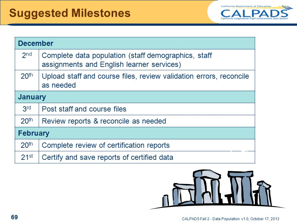 CALPADS Fall 2 - Data Population v1.0, October 17, 2013 Suggested Milestones 69 December 2 nd Complete data population (staff demographics, staff assignments and English learner services) 20 th Upload staff and course files, review validation errors, reconcile as needed January 3 rd Post staff and course files 20 th Review reports & reconcile as needed February 20 th Complete review of certification reports 21 st Certify and save reports of certified data 69