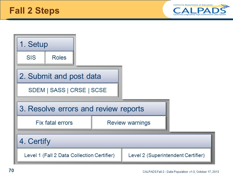 Fall 2 Steps SDEM | SASS | CRSE | SCSE 2. Submit and post data CALPADS Fall 2 - Data Population v1.0, October 17, 2013 SIS Roles 1. Setup 70