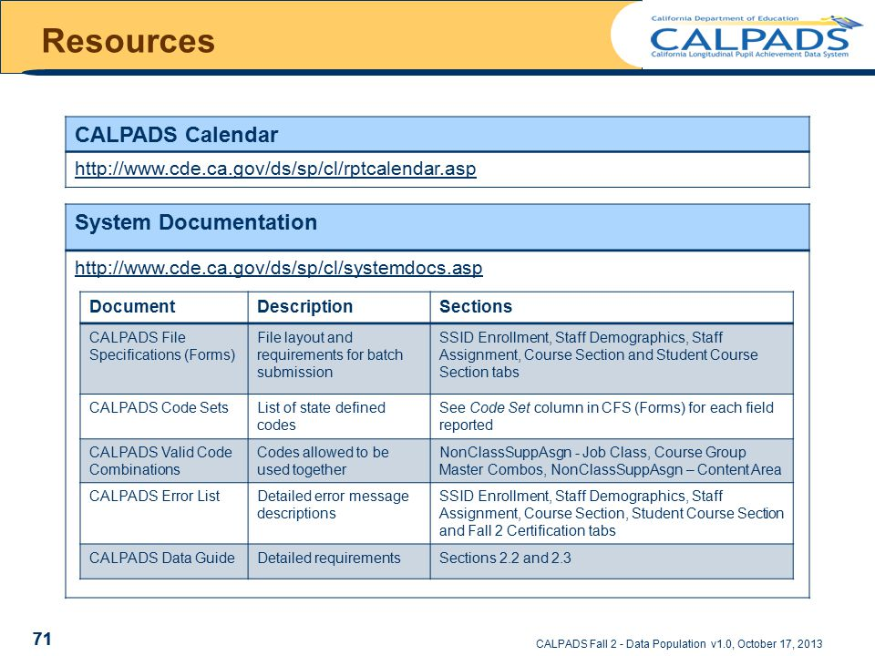 System Documentation http://www.cde.ca.gov/ds/sp/cl/systemdocs.asp 71 Resources DocumentDescriptionSections CALPADS File Specifications (Forms) File layout and requirements for batch submission SSID Enrollment, Staff Demographics, Staff Assignment, Course Section and Student Course Section tabs CALPADS Code SetsList of state defined codes See Code Set column in CFS (Forms) for each field reported CALPADS Valid Code Combinations Codes allowed to be used together NonClassSuppAsgn - Job Class, Course Group Master Combos, NonClassSuppAsgn – Content Area CALPADS Error ListDetailed error message descriptions SSID Enrollment, Staff Demographics, Staff Assignment, Course Section, Student Course Section and Fall 2 Certification tabs CALPADS Data GuideDetailed requirementsSections 2.2 and 2.3 CALPADS Calendar http://www.cde.ca.gov/ds/sp/cl/rptcalendar.asp CALPADS Fall 2 - Data Population v1.0, October 17, 2013 71