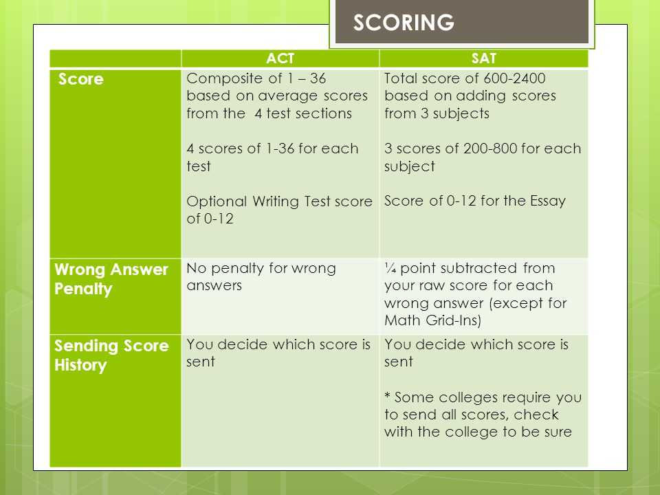 ACTSAT Score Composite of 1 – 36 based on average scores from the 4 test sections 4 scores of 1-36 for each test Optional Writing Test score of 0-12 Total score of 600-2400 based on adding scores from 3 subjects 3 scores of 200-800 for each subject Score of 0-12 for the Essay Wrong Answer Penalty No penalty for wrong answers ¼ point subtracted from your raw score for each wrong answer (except for Math Grid-Ins) Sending Score History You decide which score is sent * Some colleges require you to send all scores, check with the college to be sure SCORING