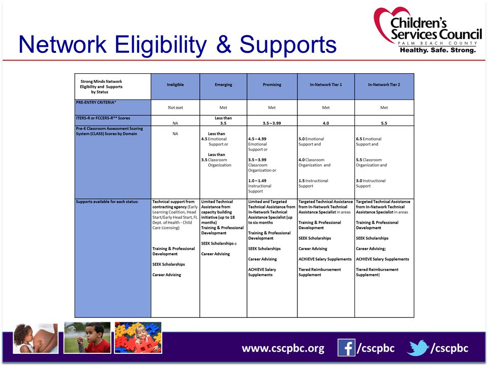 Network Eligibility & Supports