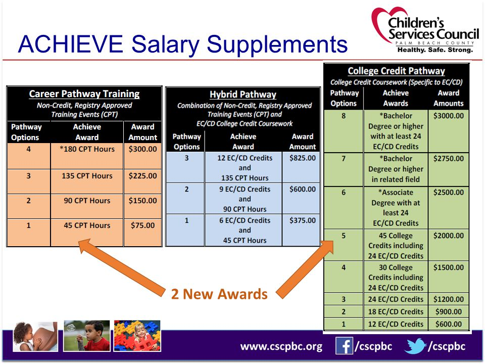 ACHIEVE Salary Supplements 2 New Awards
