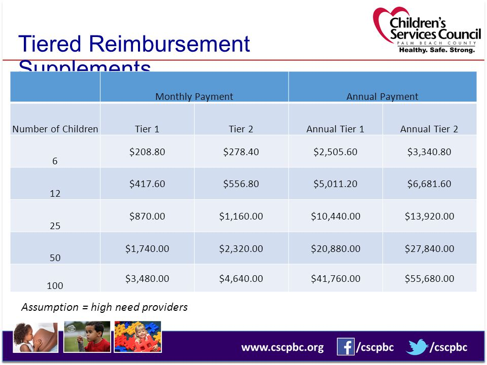 Tiered Reimbursement Supplements Monthly PaymentAnnual Payment Number of ChildrenTier 1Tier 2Annual Tier 1Annual Tier 2 6 $208.80$278.40$2,505.60$3,340.80 12 $417.60$556.80$5,011.20$6,681.60 25 $870.00$1,160.00$10,440.00$13,920.00 50 $1,740.00$2,320.00$20,880.00$27,840.00 100 $3,480.00$4,640.00$41,760.00$55,680.00 Assumption = high need providers