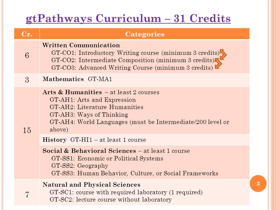 gtPathways Curriculum – 31 Credits Cr.Categories 6 Written Communication GT-CO1: Introductory Writing course (minimum 3 credits) GT-CO2: Intermediate Composition (minimum 3 credits) GT-CO3: Advanced Writing Course (minimum 3 credits) 3 Mathematics GT-MA1 15 Arts & Humanities – at least 2 courses GT-AH1: Arts and Expression GT-AH2: Literature Humanities GT-AH3: Ways of Thinking GT-AH4: World Languages (must be Intermediate/200 level or above) History GT-HI1 – at least 1 course Social & Behavioral Sciences – at least 1 course GT-SS1: Economic or Political Systems GT-SS2: Geography GT-SS3: Human Behavior, Culture, or Social Frameworks 7 Natural and Physical Sciences GT-SC1: course with required laboratory (1 required) GT-SC2: lecture course without laboratory 3