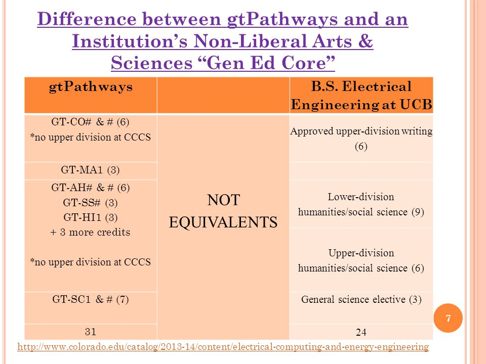 Difference between gtPathways and an Institution's Non-Liberal Arts & Sciences Gen Ed Core gtPathways B.S.