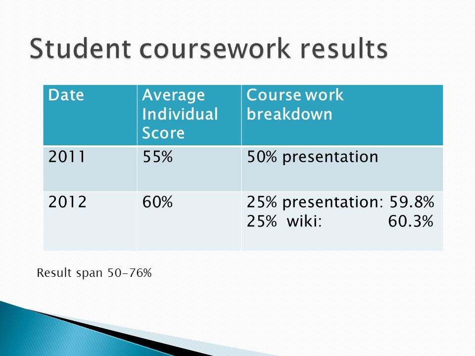 DateAverage Individual Score Course work breakdown 201155%50% presentation 201260%25% presentation: 59.8% 25% wiki: 60.3% Result span 50-76%