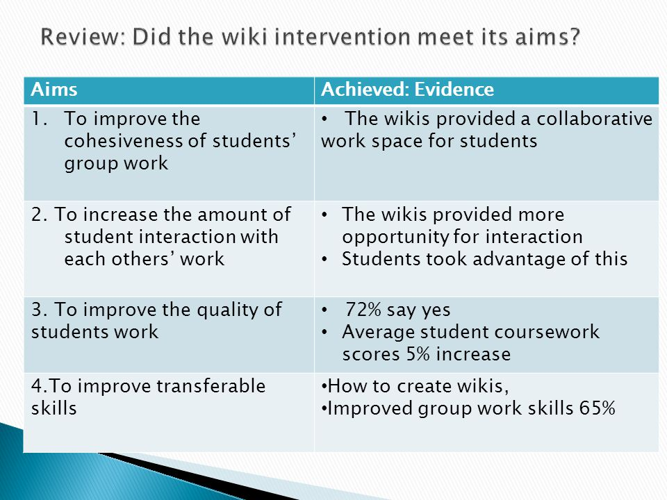 AimsAchieved: Evidence 1.To improve the cohesiveness of students' group work The wikis provided a collaborative work space for students 2.