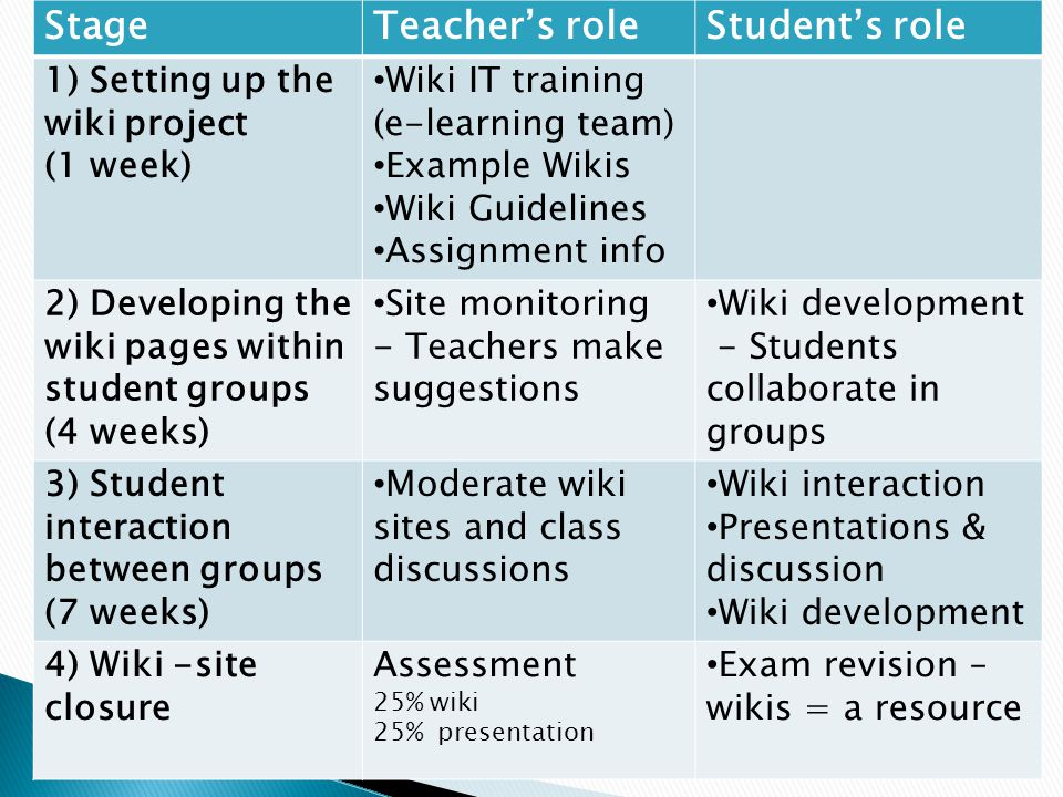 StageTeacher's roleStudent's role 1) Setting up the wiki project (1 week) Wiki IT training (e-learning team) Example Wikis Wiki Guidelines Assignment
