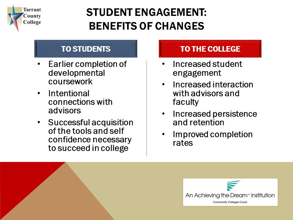 STUDENT ENGAGEMENT: BENEFITS OF CHANGES TO STUDENTS Earlier completion of developmental coursework Intentional connections with advisors Successful acquisition of the tools and self confidence necessary to succeed in college TO THE COLLEGE Increased student engagement Increased interaction with advisors and faculty Increased persistence and retention Improved completion rates