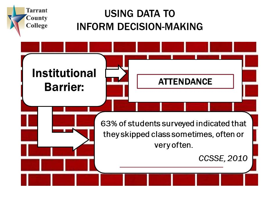 Institutional Barrier: 63% of students surveyed indicated that they skipped class sometimes, often or very often.