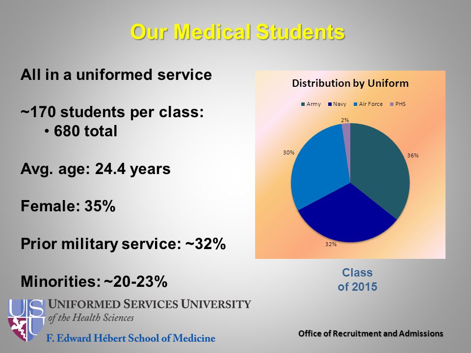 Office of Recruitment and Admissions Our Medical Students Class of 2015 All in a uniformed service ~170 students per class: 680 total Avg. age: 24.4 y