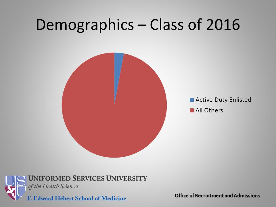 Office of Recruitment and Admissions Demographics – Class of 2016