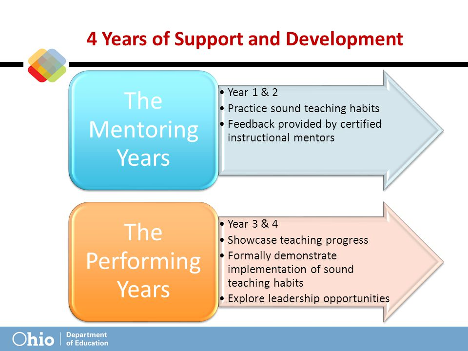 Year 1 & 2 Practice sound teaching habits Feedback provided by certified instructional mentors The Mentoring Years Year 3 & 4 Showcase teaching progress Formally demonstrate implementation of sound teaching habits Explore leadership opportunities The Performing Years 4 Years of Support and Development