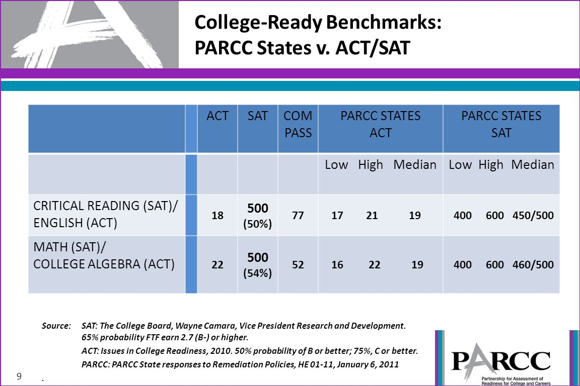 College-Ready Benchmarks: PARCC States v. ACT/SAT 9 Source: SAT: The College Board, Wayne Camara, Vice President Research and Development. 65% probabi