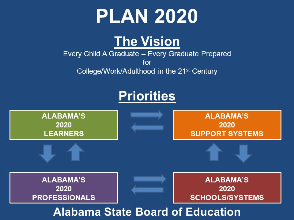PLAN 2020 Priorities ALABAMA'S 2020 LEARNERS ALABAMA'S 2020 PROFESSIONALS ALABAMA'S 2020 SUPPORT SYSTEMS ALABAMA'S 2020 SCHOOLS/SYSTEMS Alabama State