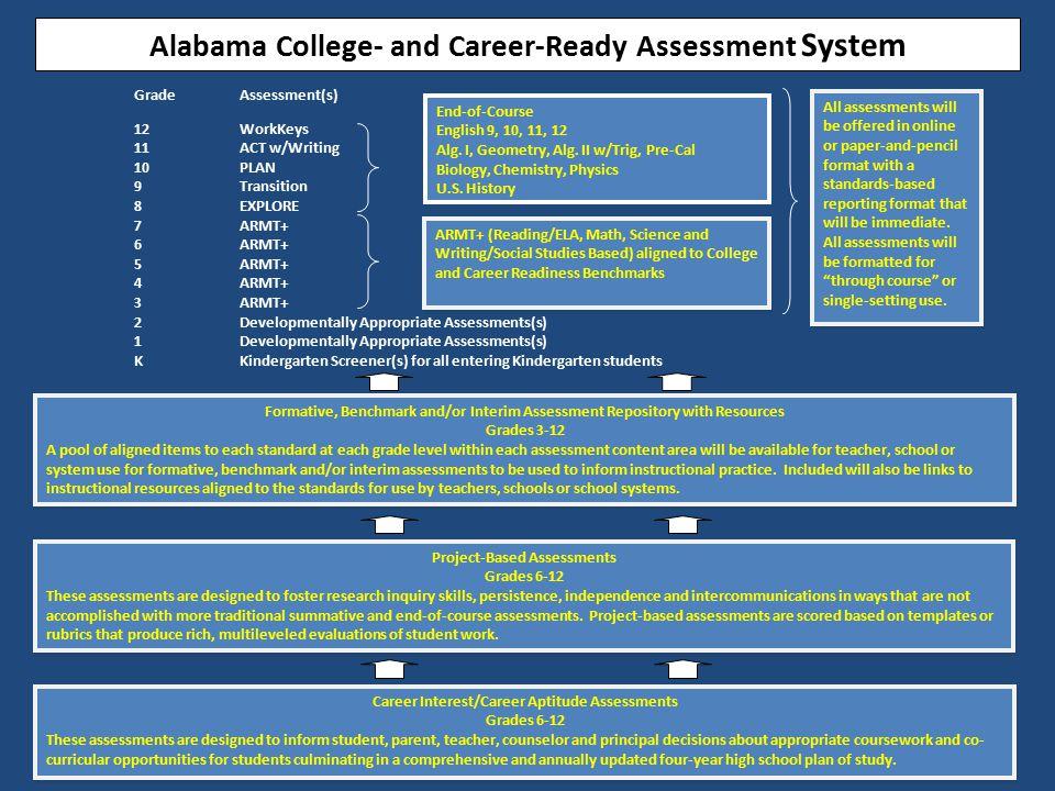 GradeAssessment(s) 12WorkKeys 11ACT w/Writing 10PLAN 9Transition 8EXPLORE 7ARMT+ 6ARMT+ 5ARMT+ 4ARMT+ 3ARMT+ 2Developmentally Appropriate Assessments(
