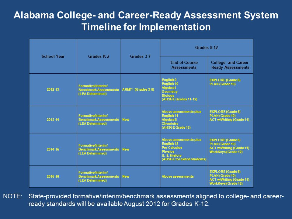 School YearGrades K-2Grades 3-7 Grades 8-12 End-of-Course Assessments College- and Career- Ready Assessments 2012-13 Formative/Interim/ Benchmark Asse