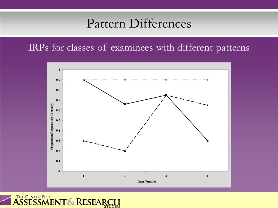Elevation Differences IRPs for classes of examinees with the same pattern, but differences in elevation
