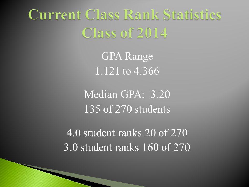 GPA Range 1.121 to 4.366 Median GPA: 3.20 135 of 270 students 4.0 student ranks 20 of 270 3.0 student ranks 160 of 270