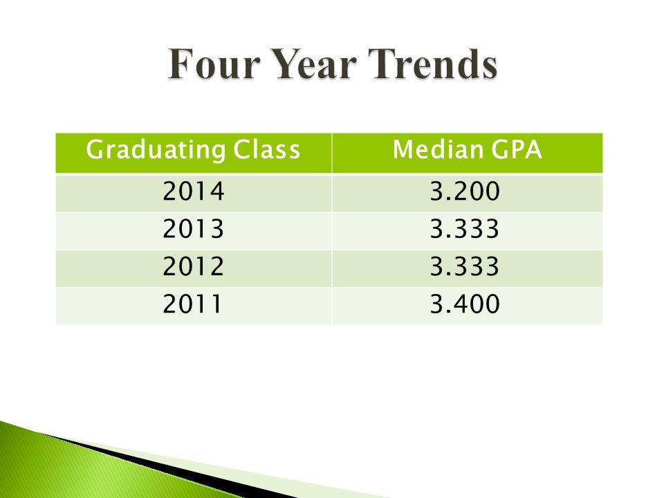Graduating ClassMedian GPA 2014 3.200 2013 3.333 2012 3.333 2011 3.400