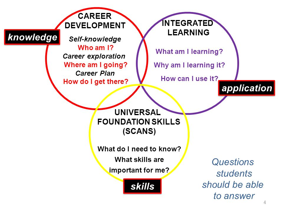 CAREER DEVELOPMENT Self-knowledge Who am I. Career exploration Where am I going.