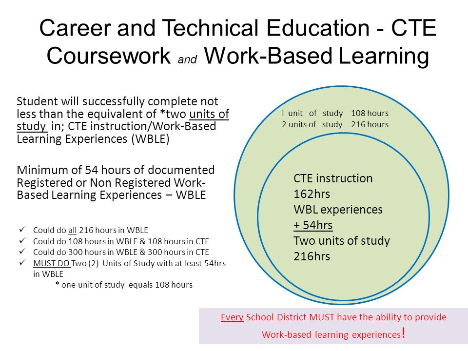 Career and Technical Education - CTE Coursework and Work-Based Learning Student will successfully complete not less than the equivalent of *two units of study in; CTE instruction/Work-Based Learning Experiences (WBLE) Minimum of 54 hours of documented Registered or Non Registered Work- Based Learning Experiences – WBLE its of study 216hrsI CTE instruction 162hrs WBL experiences + 54hrs Two units of study 216hrs I unit of study 108 hours 2 units of study 216 hours Could do all 216 hours in WBLE Could do 108 hours in WBLE & 108 hours in CTE Could do 300 hours in WBLE & 300 hours in CTE MUST DO Two (2) Units of Study with at least 54hrs in WBLE * one unit of study equals 108 hours Every School District MUST have the ability to provide Work-based learning experiences !