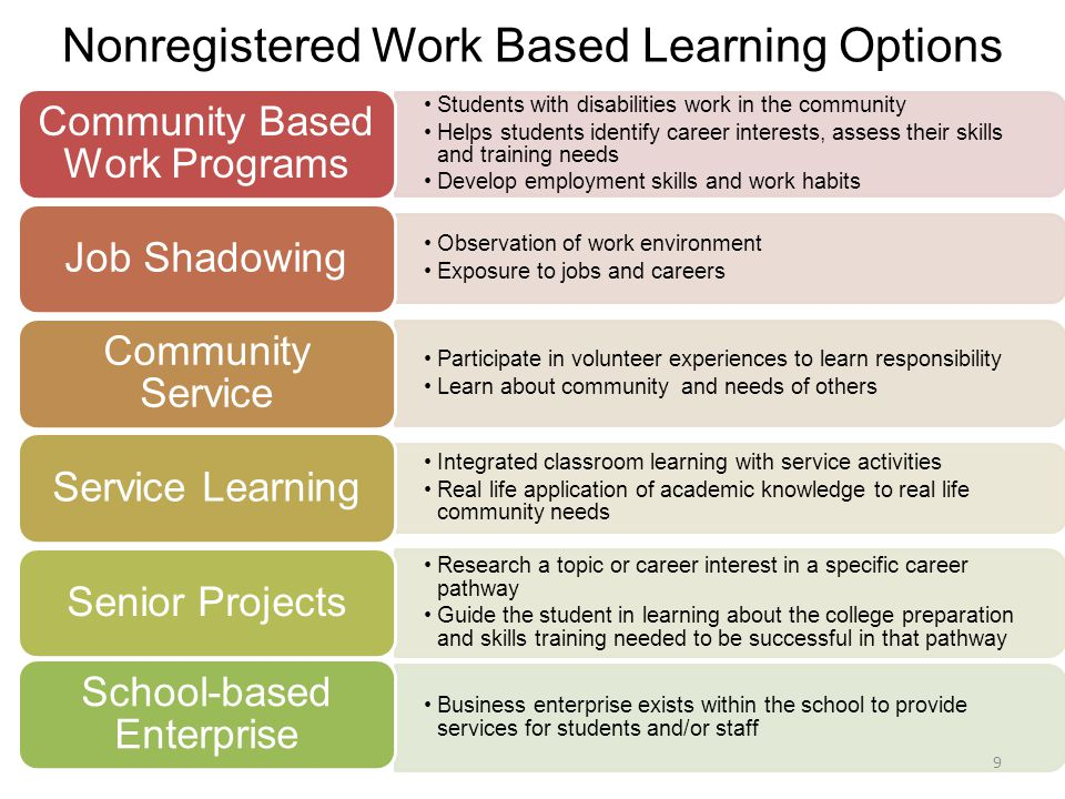 Nonregistered Work Based Learning Options Students with disabilities work in the community Helps students identify career interests, assess their skills and training needs Develop employment skills and work habits Community Based Work Programs Observation of work environment Exposure to jobs and careers Job Shadowing Participate in volunteer experiences to learn responsibility Learn about community and needs of others Community Service Integrated classroom learning with service activities Real life application of academic knowledge to real life community needs Service Learning Research a topic or career interest in a specific career pathway Guide the student in learning about the college preparation and skills training needed to be successful in that pathway Senior Projects Business enterprise exists within the school to provide services for students and/or staff School-based Enterprise 9