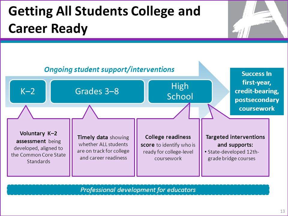 13 Getting All Students College and Career Ready Voluntary K–2 assessment being developed, aligned to the Common Core State Standards Timely data show