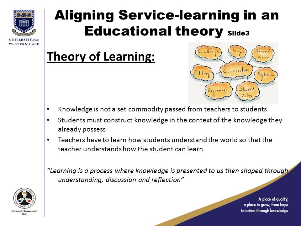 Aligning Service-learning in an Educational theory Slide3 Theory of Learning: Knowledge is not a set commodity passed from teachers to students Students must construct knowledge in the context of the knowledge they already possess Teachers have to learn how students understand the world so that the teacher understands how the student can learn Learning is a process where knowledge is presented to us then shaped through understanding, discussion and reflection