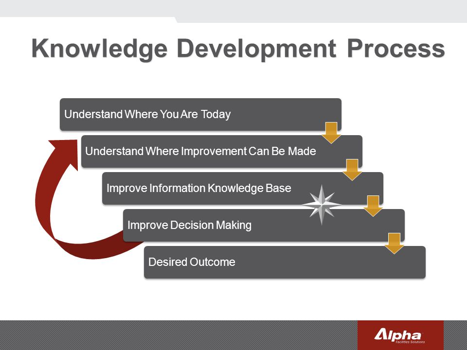 Knowledge Development Process Understand Where You Are Today Understand Where Improvement Can Be Made Improve Information Knowledge BaseImprove Decisi