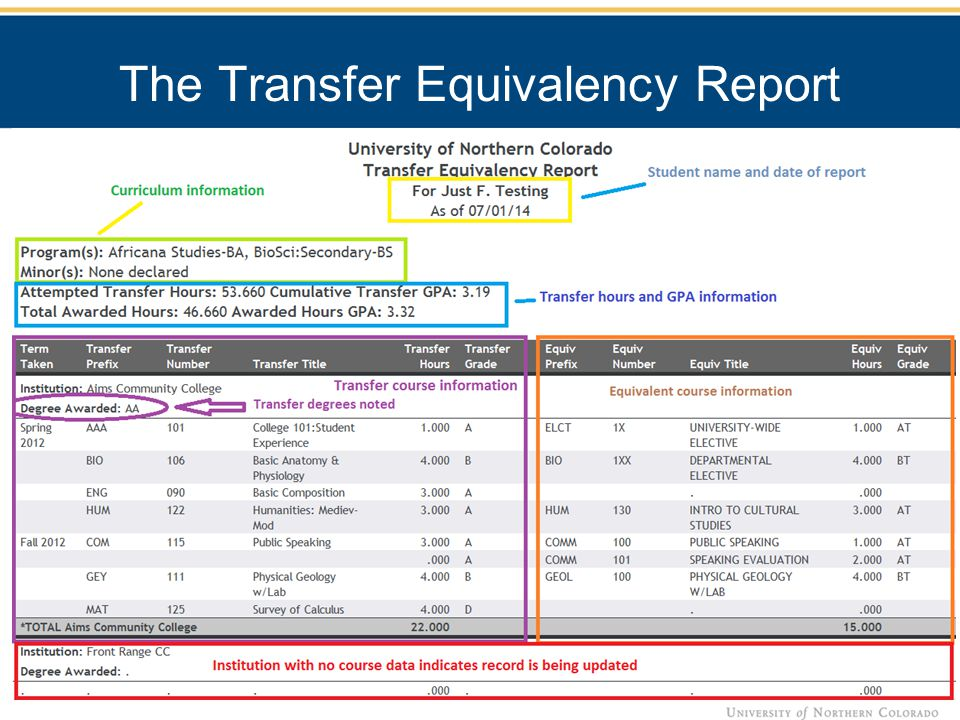 Two versions of the report were created: Students – When the link is selected, the student ID feeds through from the web portal login and gives the student their own information.