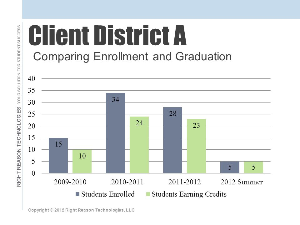 RIGHT REASON TECHNOLOGIES YOUR SOLUTION FOR STUDENT SUCCESS Copyright © 2012 Right Reason Technologies, LLC Client District A Comparing Enrollment and Graduation