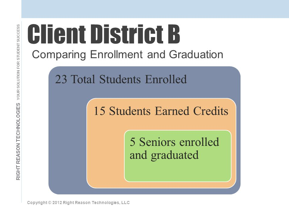 RIGHT REASON TECHNOLOGIES YOUR SOLUTION FOR STUDENT SUCCESS Copyright © 2012 Right Reason Technologies, LLC Client District B Comparing Enrollment and Graduation 23 Total Students Enrolled 15 Students Earned Credits 5 Seniors enrolled and graduated