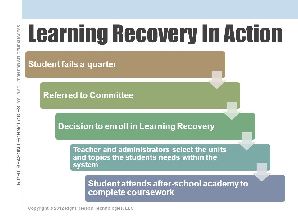 RIGHT REASON TECHNOLOGIES YOUR SOLUTION FOR STUDENT SUCCESS Student fails a quarterReferred to CommitteeDecision to enroll in Learning Recovery Teacher and administrators select the units and topics the students needs within the system Student attends after-school academy to complete coursework Copyright © 2012 Right Reason Technologies, LLC Learning Recovery In Action