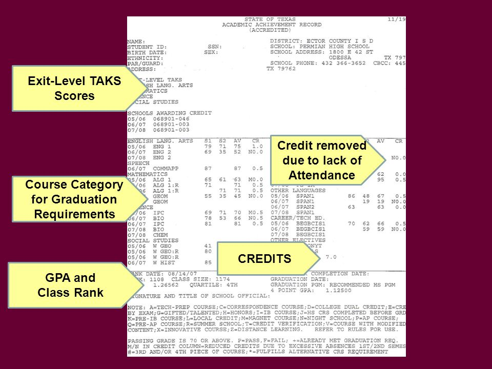 Exit-Level TAKS Scores GPA and Class Rank CREDITS Course Category for Graduation Requirements Credit removed due to lack of Attendance