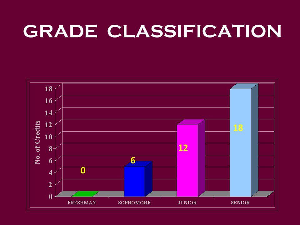GRADE CLASSIFICATION 0 6 12 18