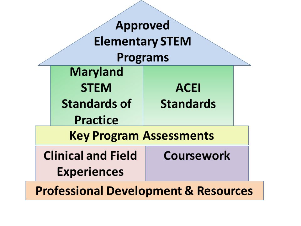 Approved Elementary STEM Programs Maryland STEM Standards of Practice CourseworkClinical and Field Experiences Professional Development & Resources Key Program Assessments ACEI Standards