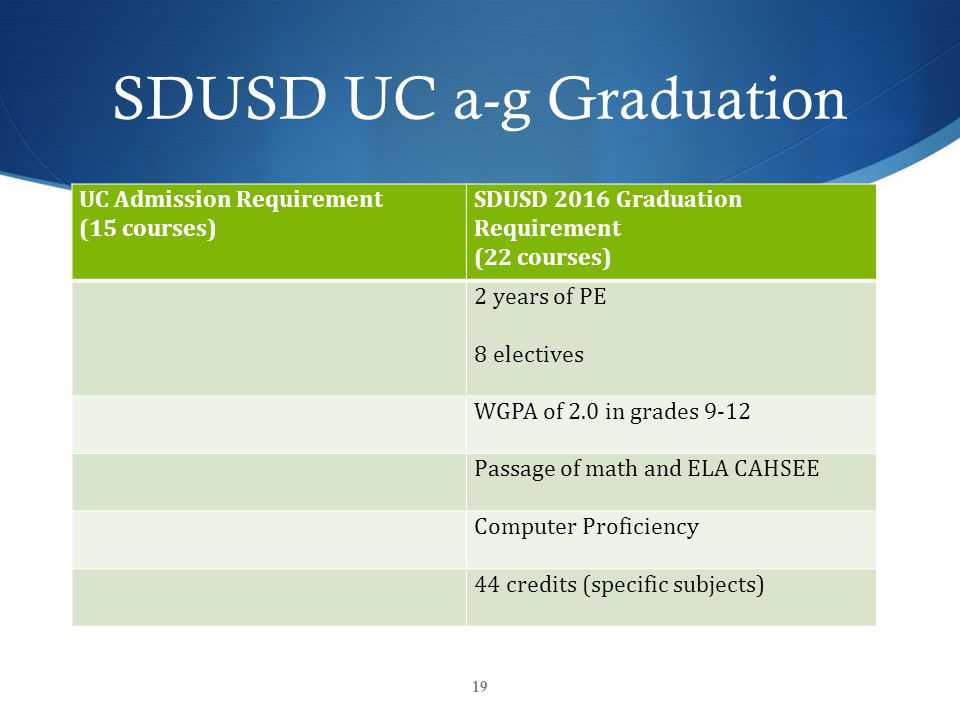 SDUSD UC a-g Graduation UC Admission Requirement (15 courses) SDUSD 2016 Graduation Requirement (22 courses) 2 years of PE 8 electives WGPA of 2.0 in grades 9-12 Passage of math and ELA CAHSEE Computer Proficiency 44 credits (specific subjects) 19