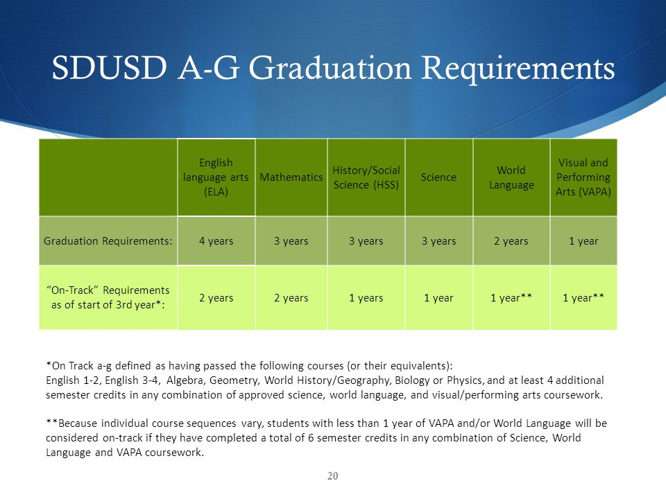 SDUSD A-G Graduation Requirements 20 English language arts (ELA) Mathematics History/Social Science (HSS) Science World Language Visual and Performing Arts (VAPA) Graduation Requirements:4 years3 years 2 years1 year On-Track Requirements as of start of 3rd year*: 2 years 1 years1 year1 year** *On Track a-g defined as having passed the following courses (or their equivalents): English 1-2, English 3-4, Algebra, Geometry, World History/Geography, Biology or Physics, and at least 4 additional semester credits in any combination of approved science, world language, and visual/performing arts coursework.