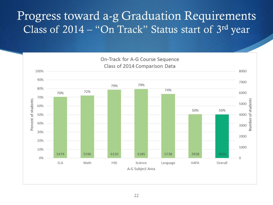 Progress toward a-g Graduation Requirements Class of 2014 – On Track Status start of 3 rd year 22
