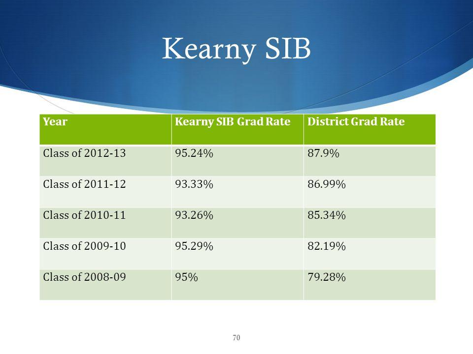 Kearny SIB YearKearny SIB Grad RateDistrict Grad Rate Class of 2012-1395.24%87.9% Class of 2011-1293.33%86.99% Class of 2010-1193.26%85.34% Class of 2009-1095.29%82.19% Class of 2008-0995%79.28% 70