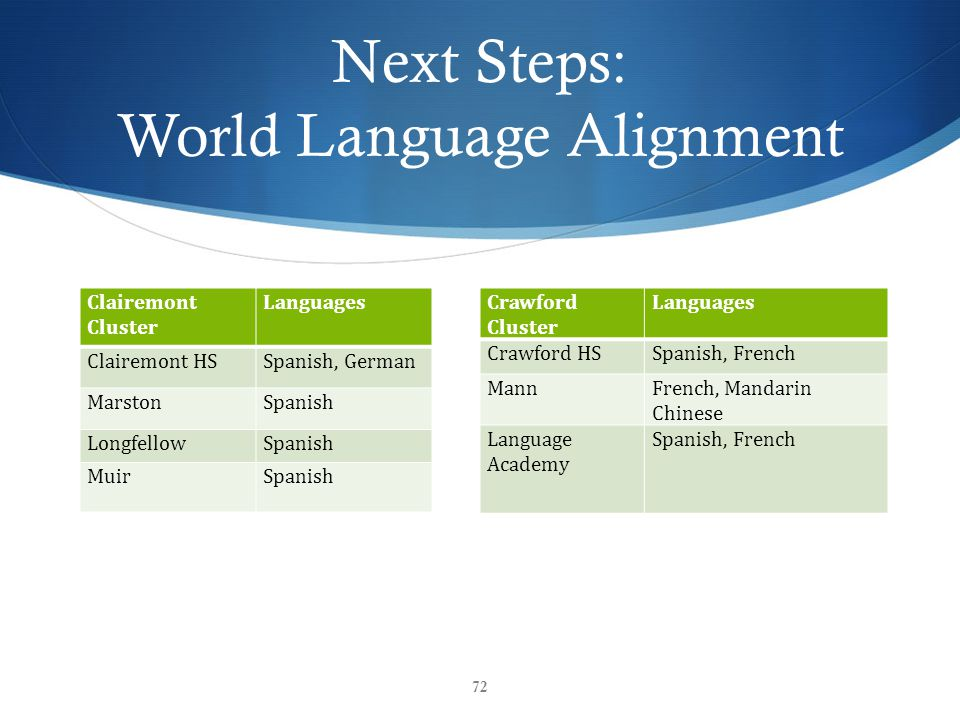 Next Steps: World Language Alignment 72 Clairemont Cluster Languages Clairemont HSSpanish, German MarstonSpanish LongfellowSpanish MuirSpanish Crawford Cluster Languages Crawford HSSpanish, French MannFrench, Mandarin Chinese Language Academy Spanish, French