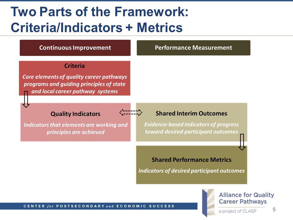 Two Parts of the Framework: Criteria/Indicators + Metrics 5