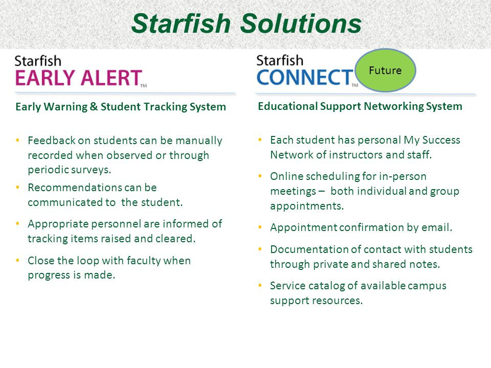 Starfish at Ivy Tech Integrates with existing Ivy Tech Systems Banner Blackboard Has a summary of student information Includes a place to mark notes Provides the students and staff with information on their appointments, ACP, etc.